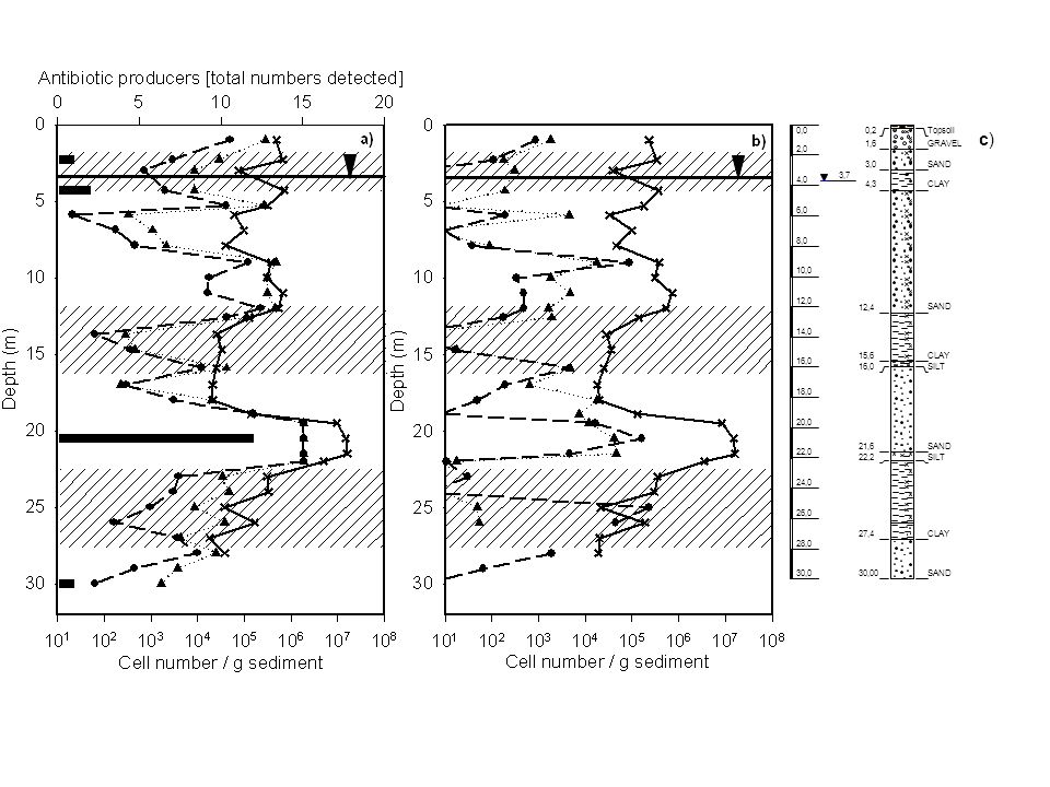 c) Topsoil 0,2 GRAVEL 1,6 SAND 3,0 CLAY 4,3 12,4 15,6 SILT 16,0 21,6