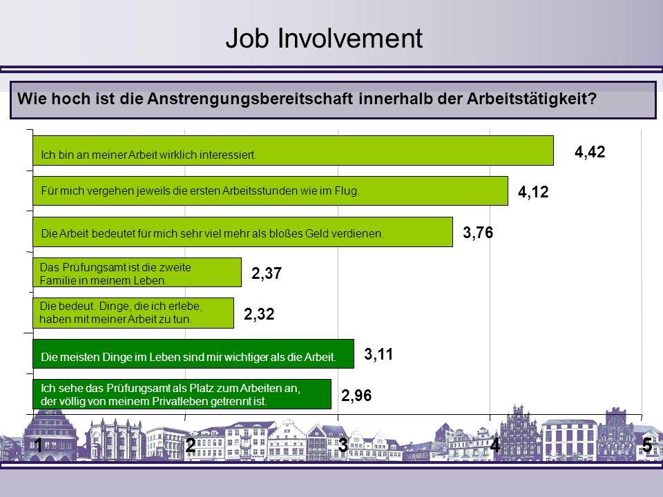 Job Involvement Wie hoch ist die Anstrengungsbereitschaft innerhalb der Arbeitstätigkeit 4,42. Ich bin an meiner Arbeit wirklich interessiert.