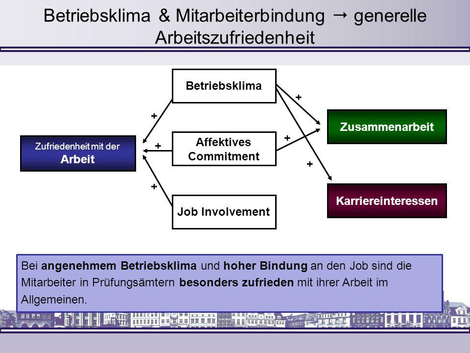 Betriebsklima & Mitarbeiterbindung  generelle Arbeitszufriedenheit