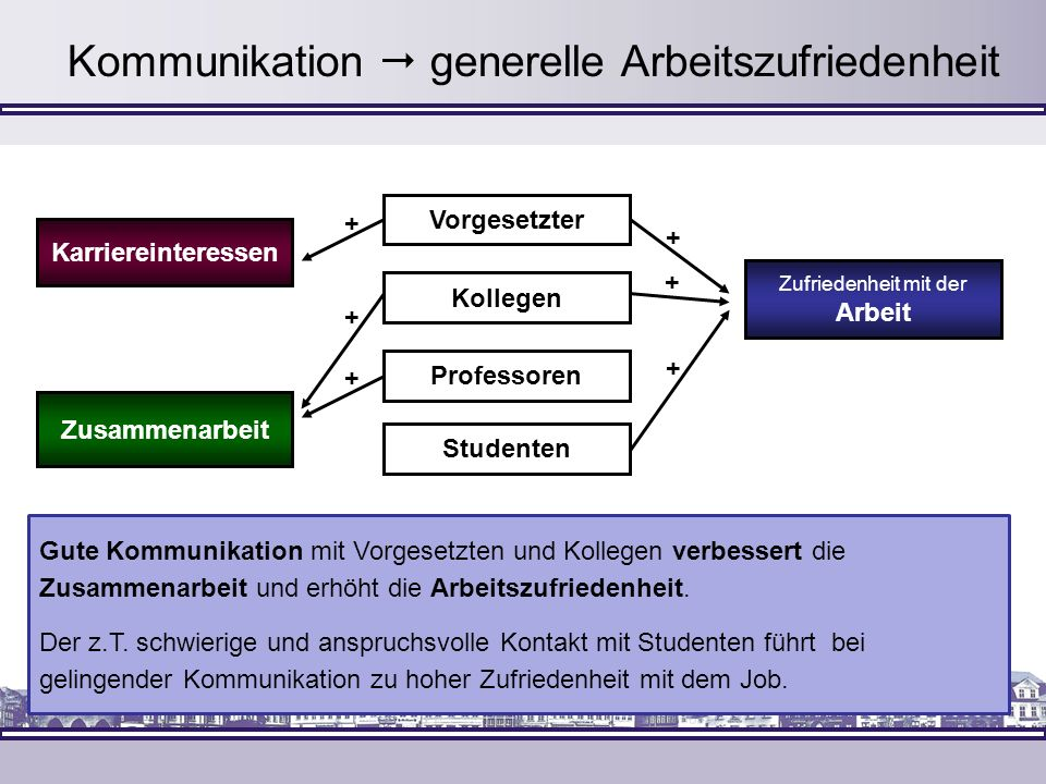 Kommunikation  generelle Arbeitszufriedenheit