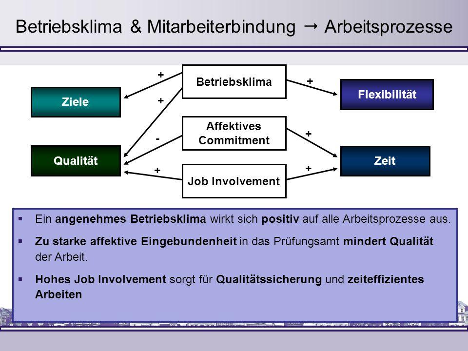 Betriebsklima & Mitarbeiterbindung  Arbeitsprozesse