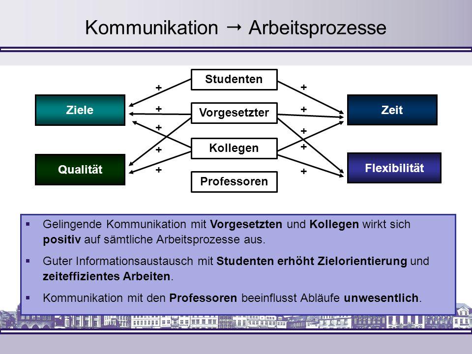 Kommunikation  Arbeitsprozesse