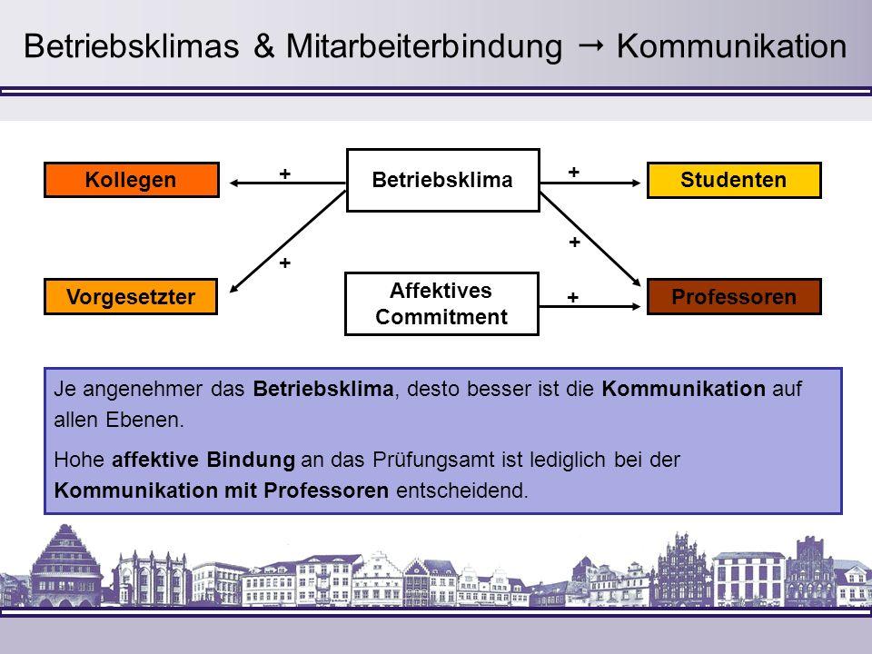 Betriebsklimas & Mitarbeiterbindung  Kommunikation