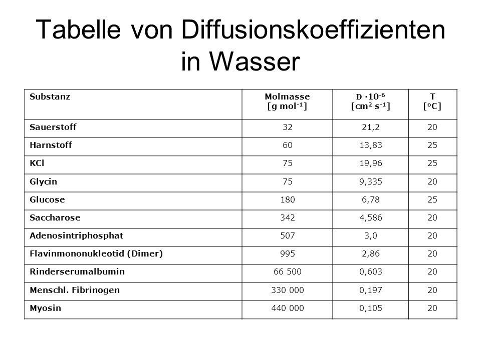 Tabelle von Diffusionskoeffizienten in Wasser