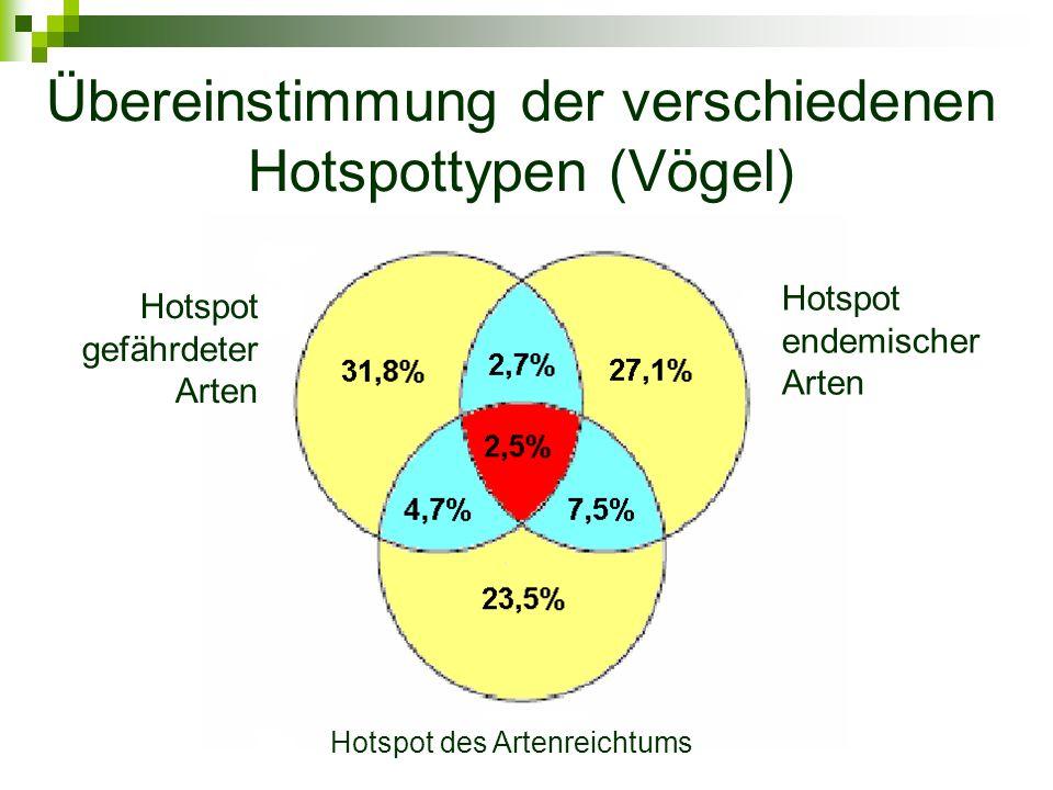 Übereinstimmung der verschiedenen Hotspottypen (Vögel)