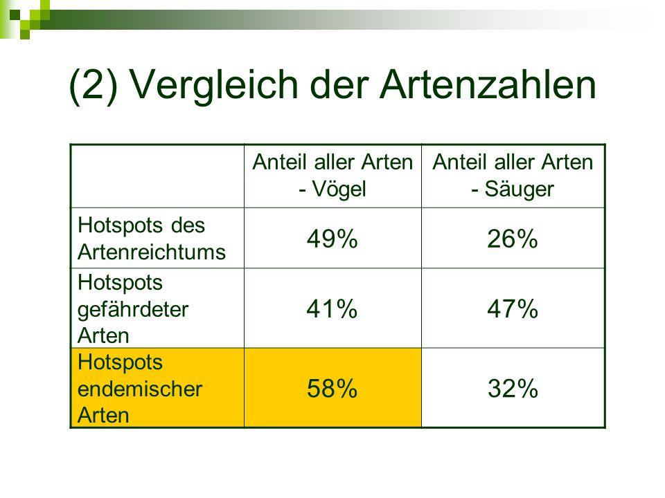 (2) Vergleich der Artenzahlen