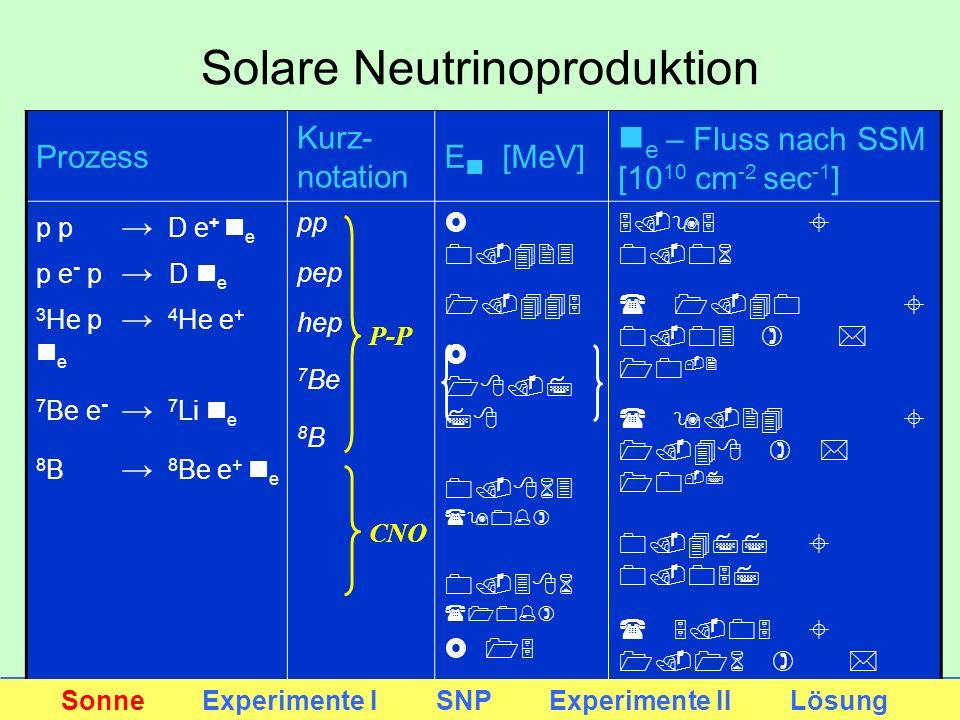 Solare Neutrinoproduktion