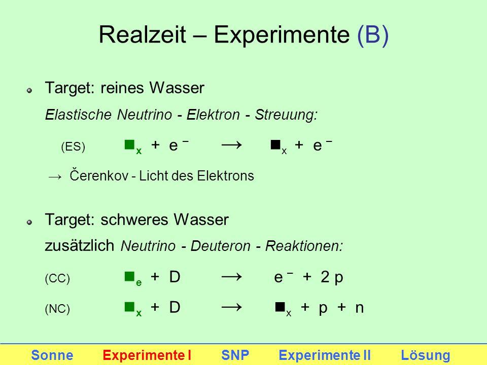 Realzeit – Experimente (B)