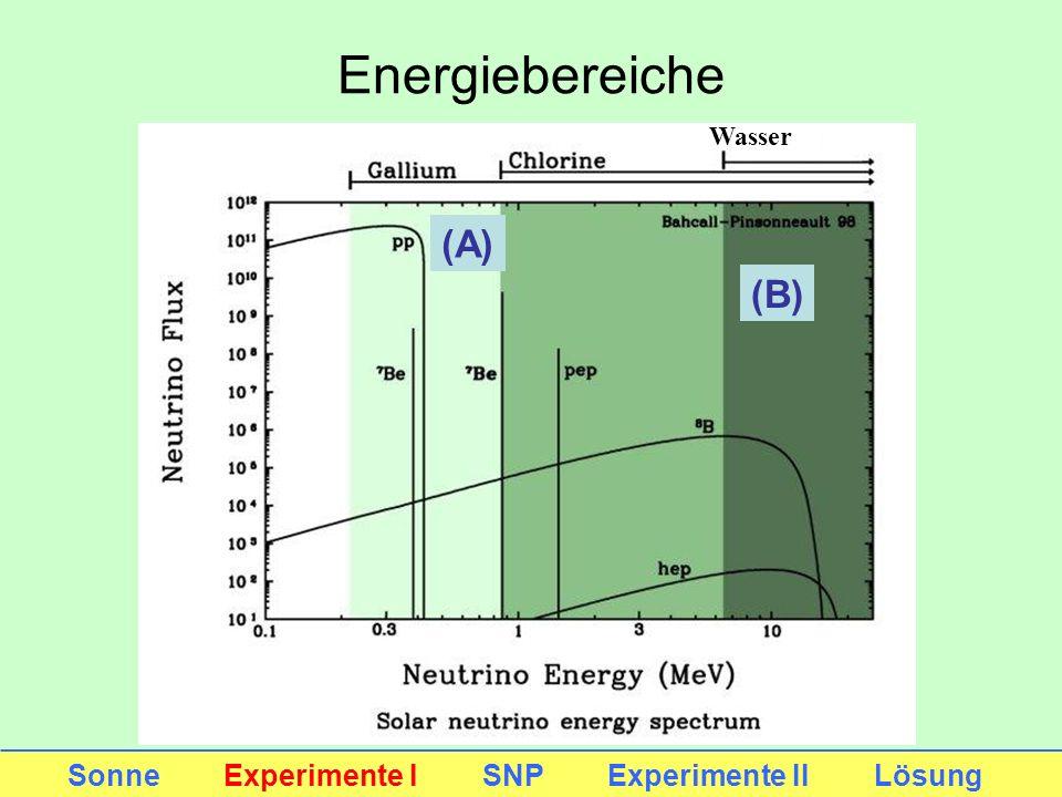 Energiebereiche (A) (B) Sonne Experimente I SNP Experimente II Lösung