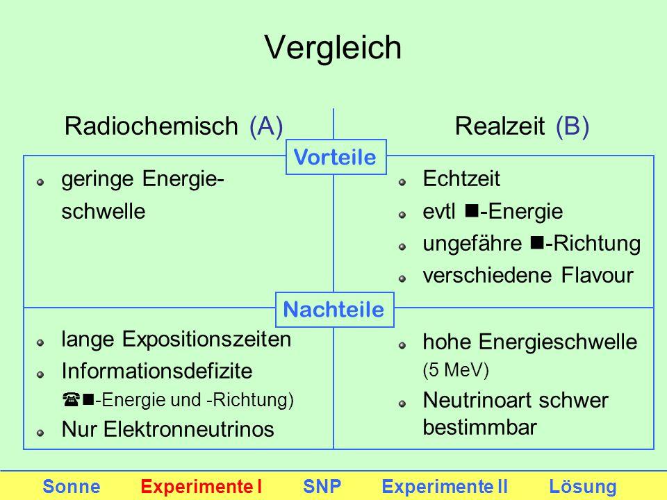 Vergleich Radiochemisch (A) Realzeit (B) geringe Energie- schwelle