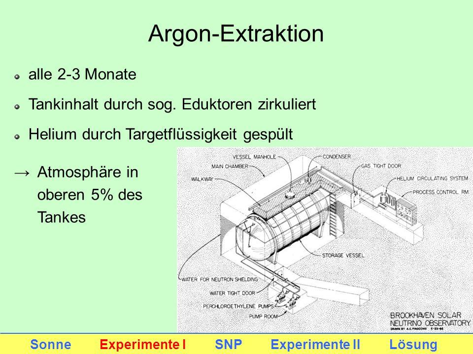 Argon-Extraktion alle 2-3 Monate