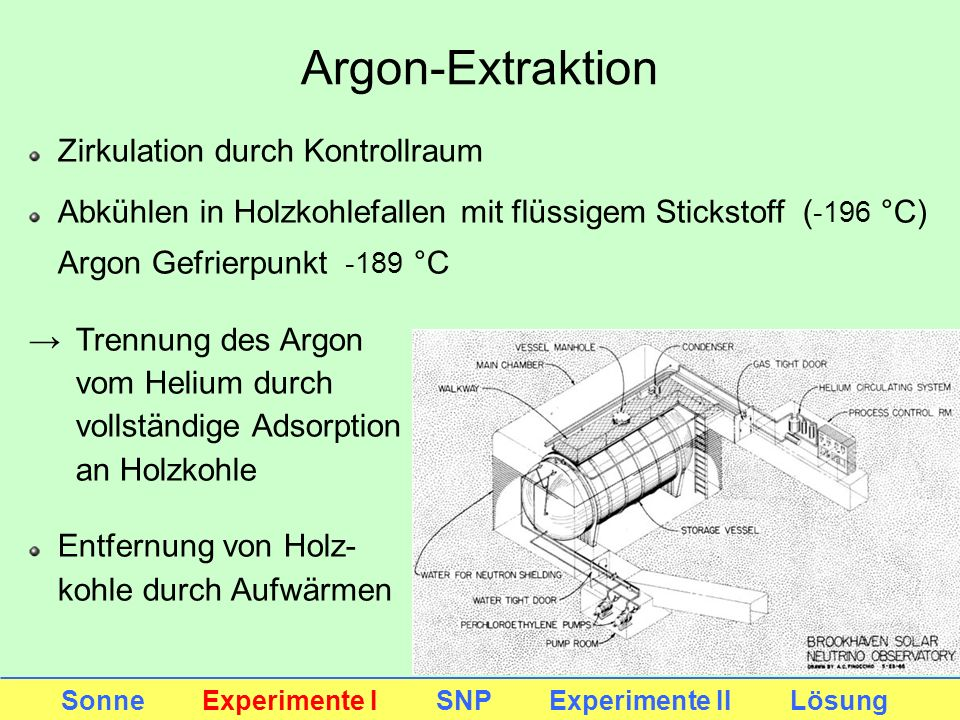 Argon-Extraktion Zirkulation durch Kontrollraum