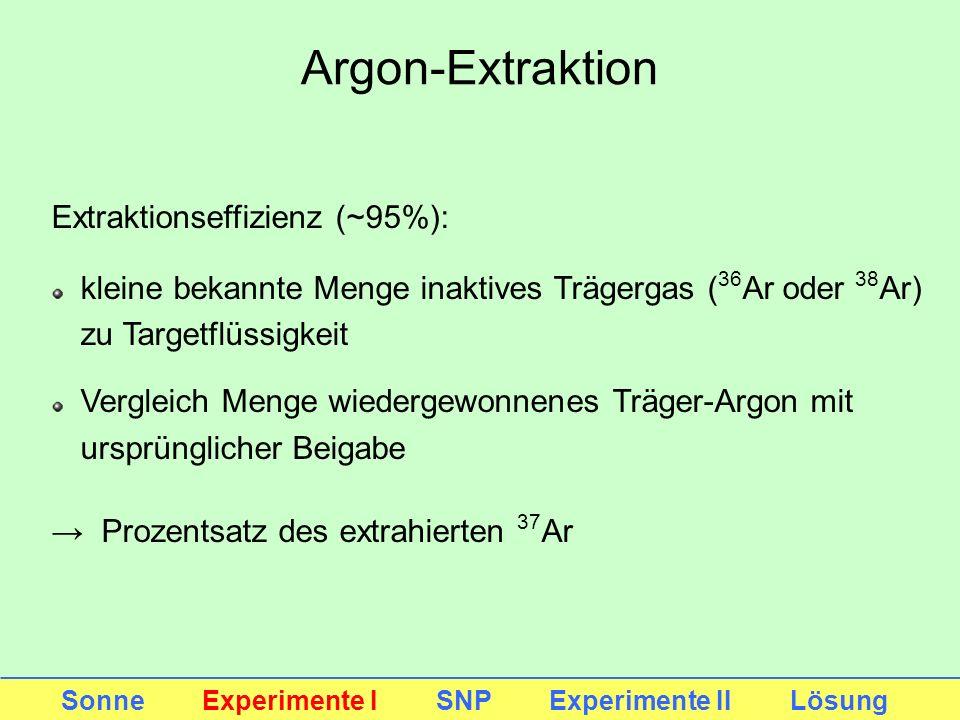 Argon-Extraktion Extraktionseffizienz (~95%):