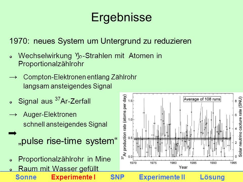 "Ergebnisse ""pulse rise-time system"