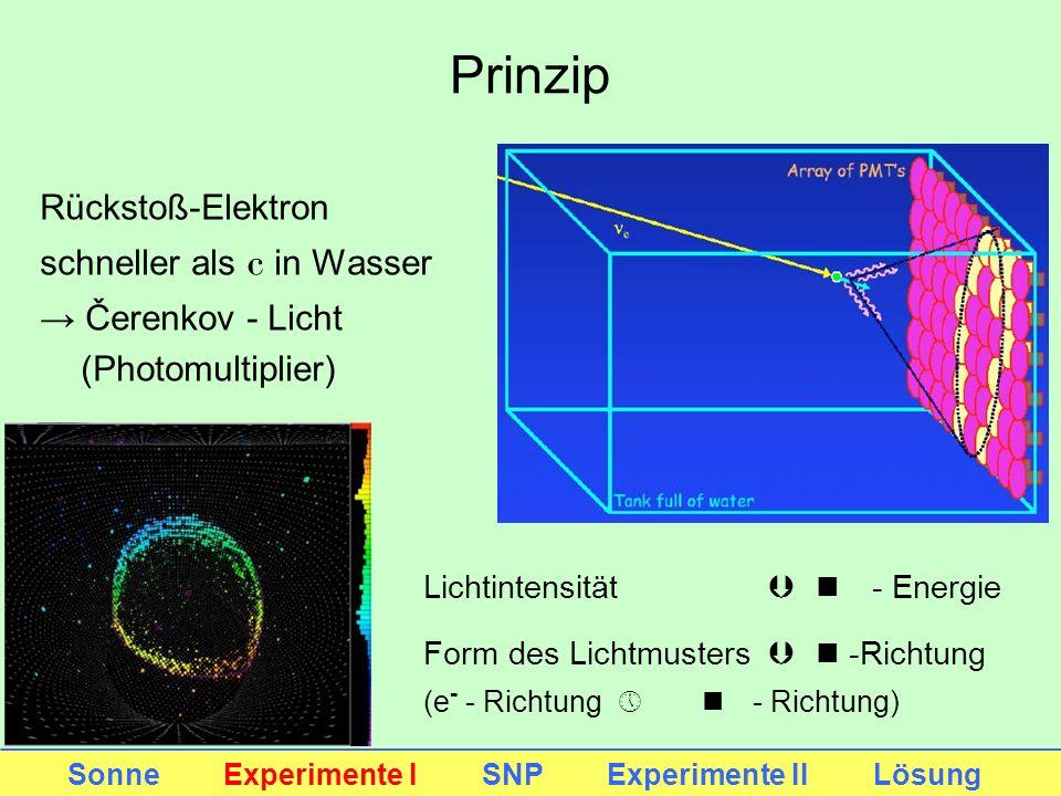 Prinzip Rückstoß-Elektron schneller als c in Wasser → Čerenkov - Licht