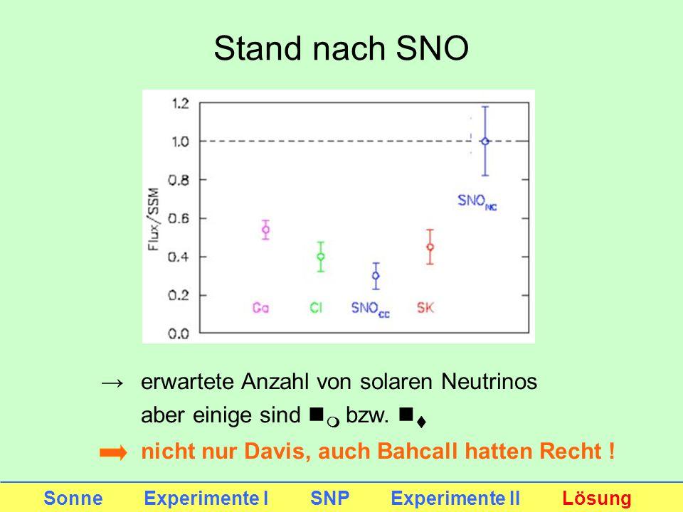 Stand nach SNO erwartete Anzahl von solaren Neutrinos