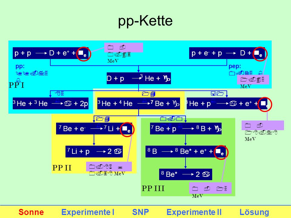 pp-Kette PP I PP II PP III