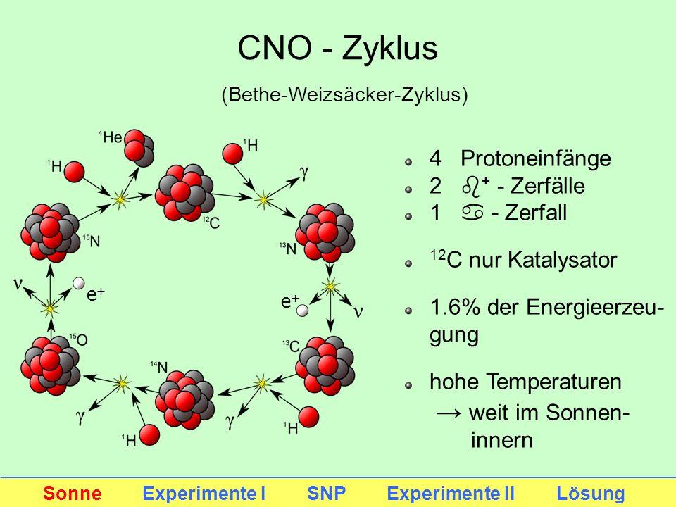 CNO - Zyklus 4 Protoneinfänge 2 b+ - Zerfälle 1 a - Zerfall