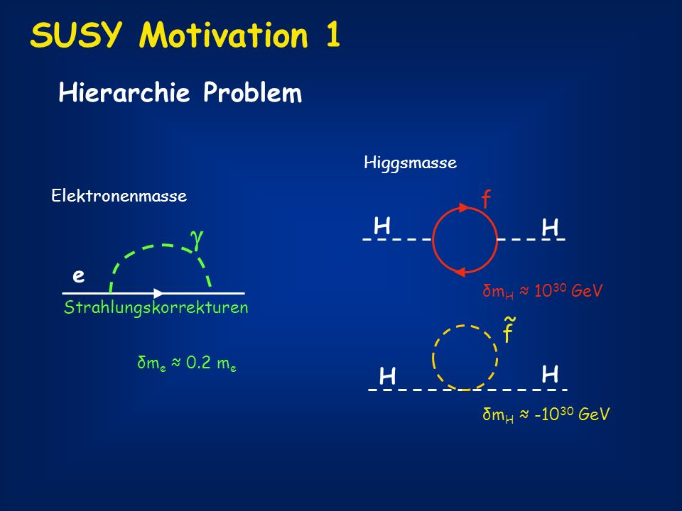 SUSY Motivation 1  Hierarchie Problem f H e ~ f H Higgsmasse