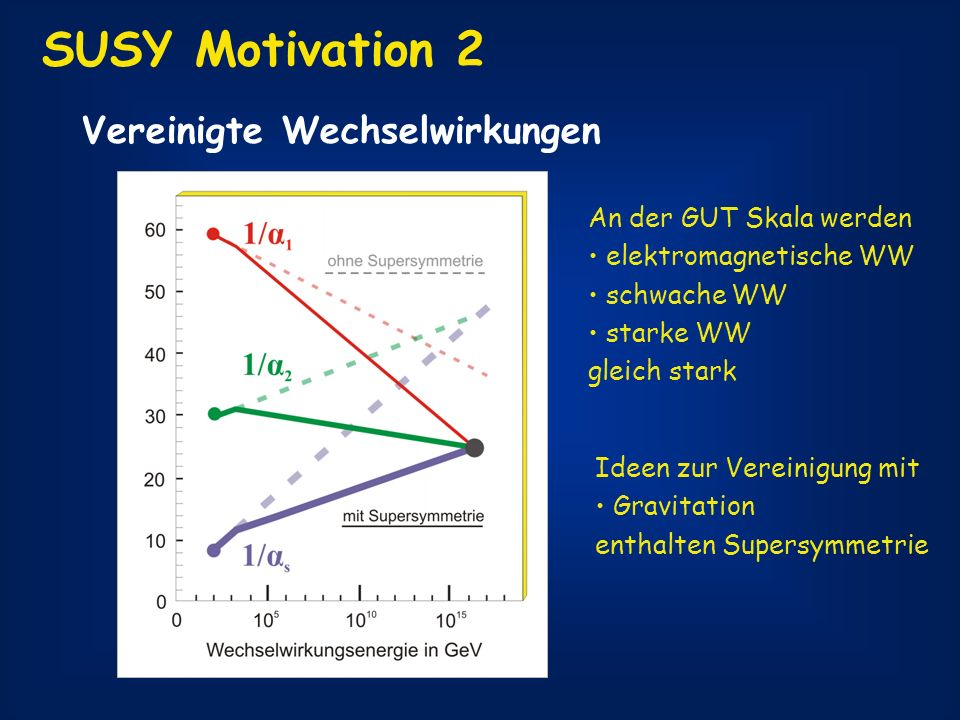 SUSY Motivation 2 Vereinigte Wechselwirkungen An der GUT Skala werden