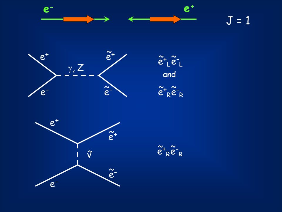 e- e+ J = 1 e+ ~ e- , Z e+L ~ e-L e+R e-R e+ e+ ~ e+R ~ e-R ν e- ~ e-