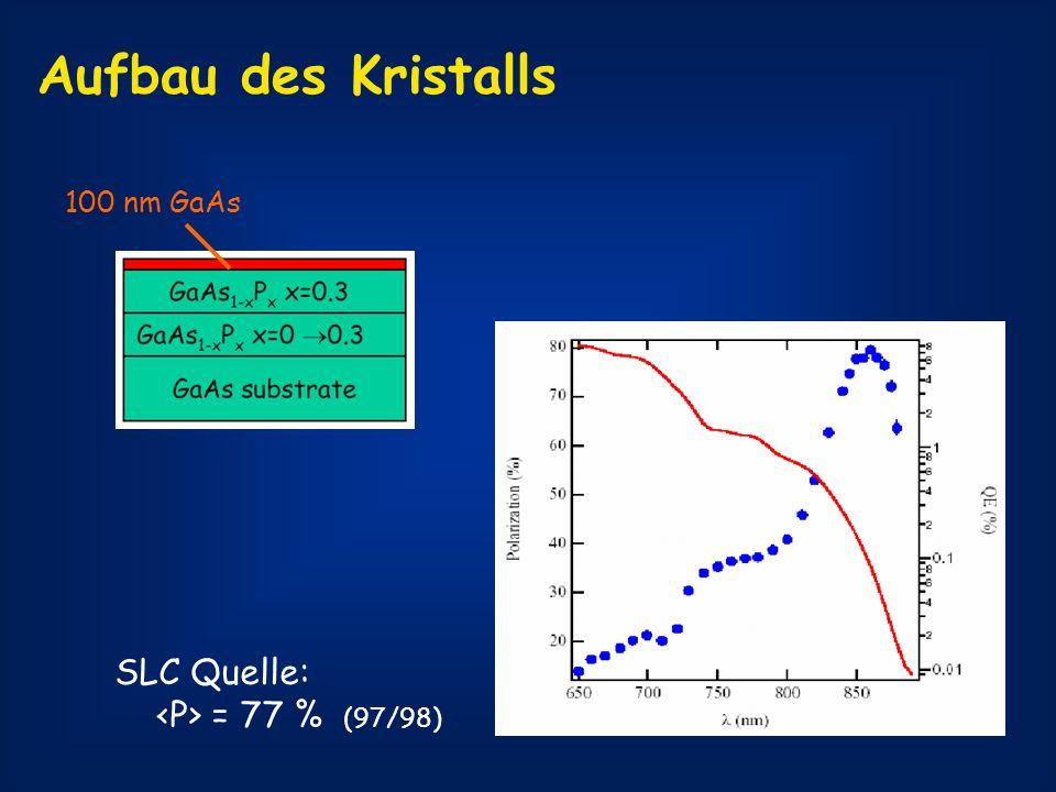 Aufbau des Kristalls 100 nm GaAs SLC Quelle: <P> = 77 % (97/98)