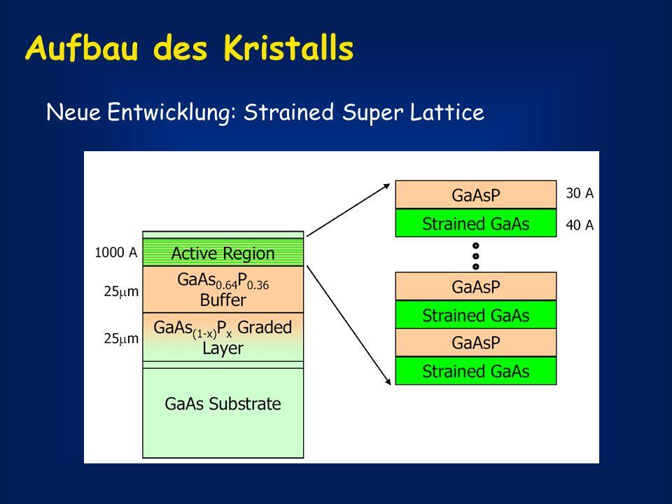 Aufbau des Kristalls Neue Entwicklung: Strained Super Lattice