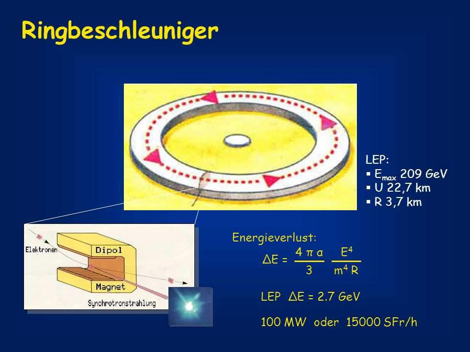 Ringbeschleuniger LEP: Emax 209 GeV U 22,7 km R 3,7 km Energieverlust: