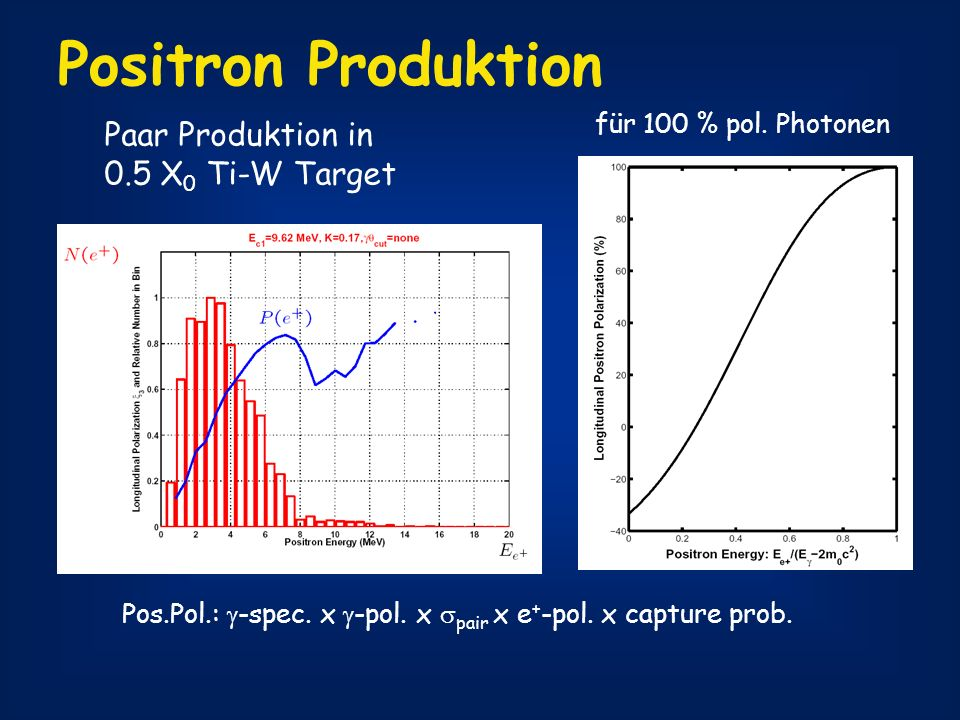 Positron Produktion Paar Produktion in 0.5 X0 Ti-W Target
