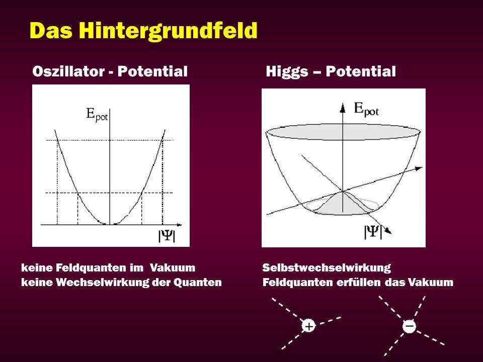 Das Hintergrundfeld Oszillator - Potential Higgs – Potential