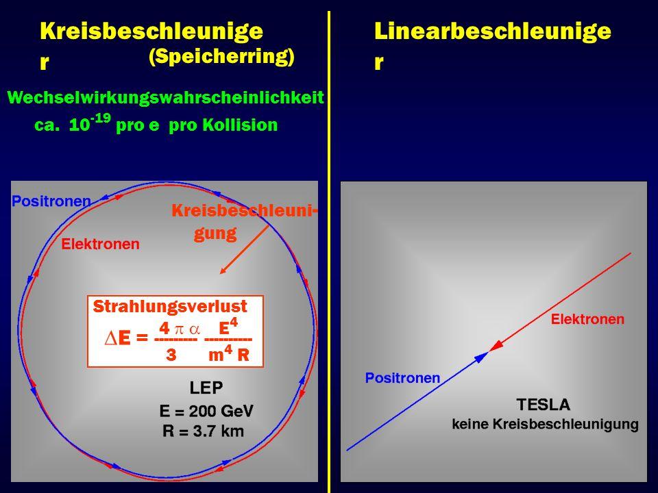 Kreisbeschleuniger Linearbeschleuniger (Speicherring)