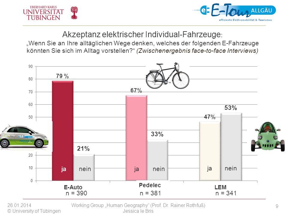 Akzeptanz elektrischer Individual-Fahrzeuge: