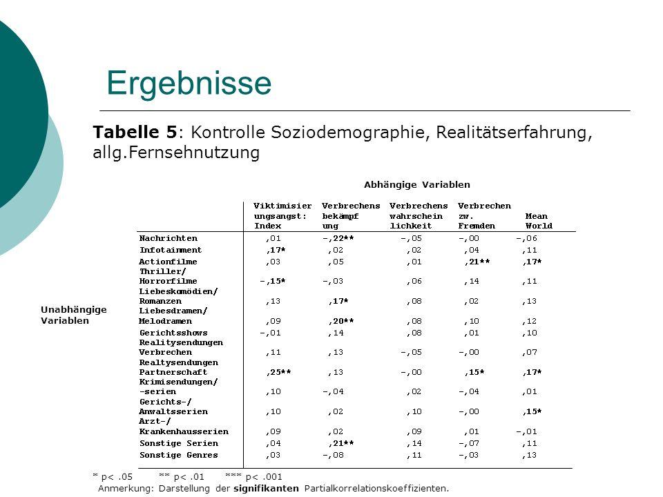 Ergebnisse Tabelle 5: Kontrolle Soziodemographie, Realitätserfahrung, allg.Fernsehnutzung. Abhängige Variablen.