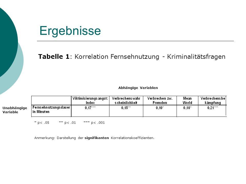 Ergebnisse Tabelle 1: Korrelation Fernsehnutzung - Kriminalitätsfragen