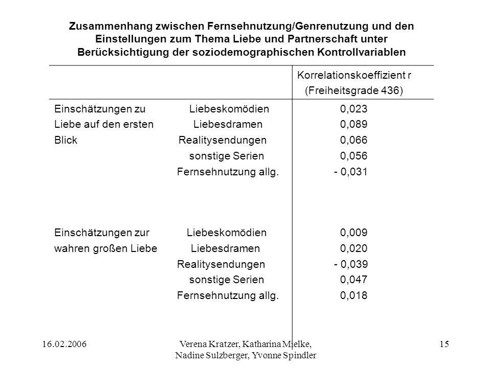 Korrelationskoeffizient r (Freiheitsgrade 436)