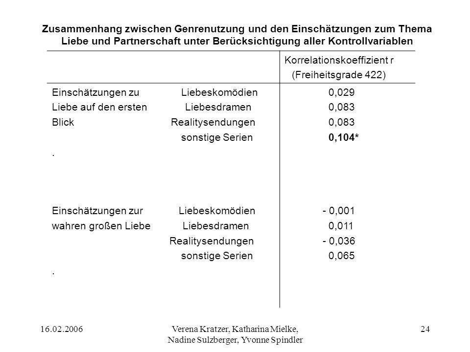 Korrelationskoeffizient r (Freiheitsgrade 422)