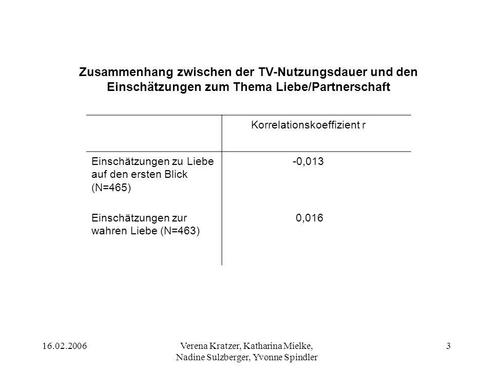 Zusammenhang zwischen der TV-Nutzungsdauer und den Einschätzungen zum Thema Liebe/Partnerschaft