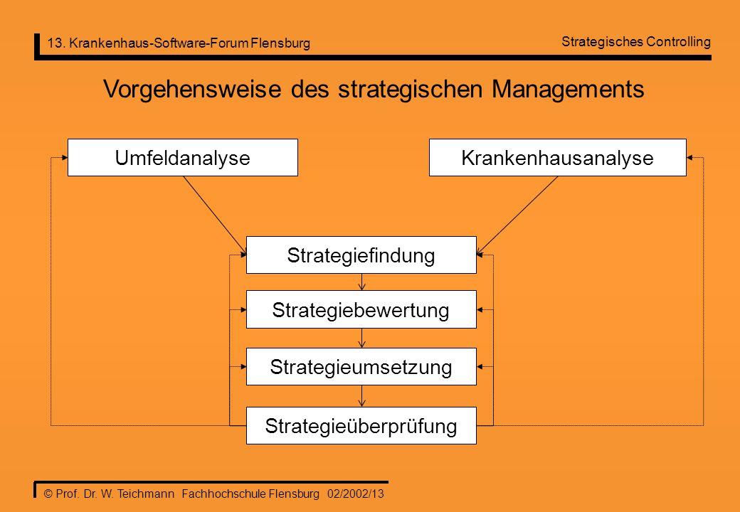 Vorgehensweise des strategischen Managements