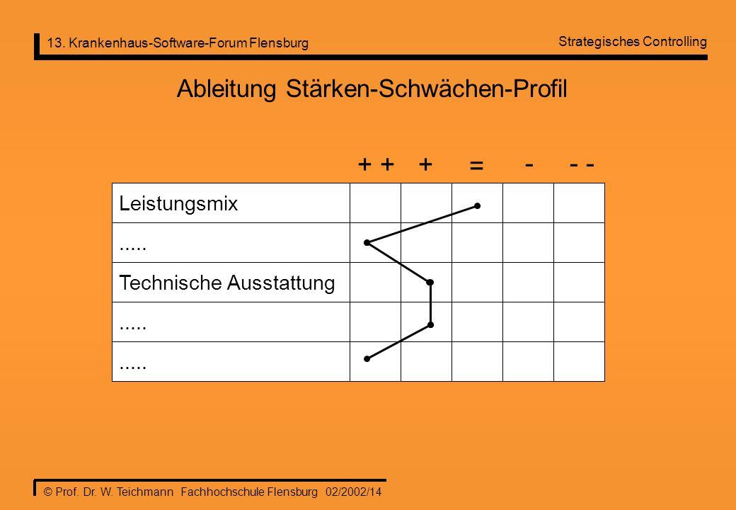 Ableitung Stärken-Schwächen-Profil