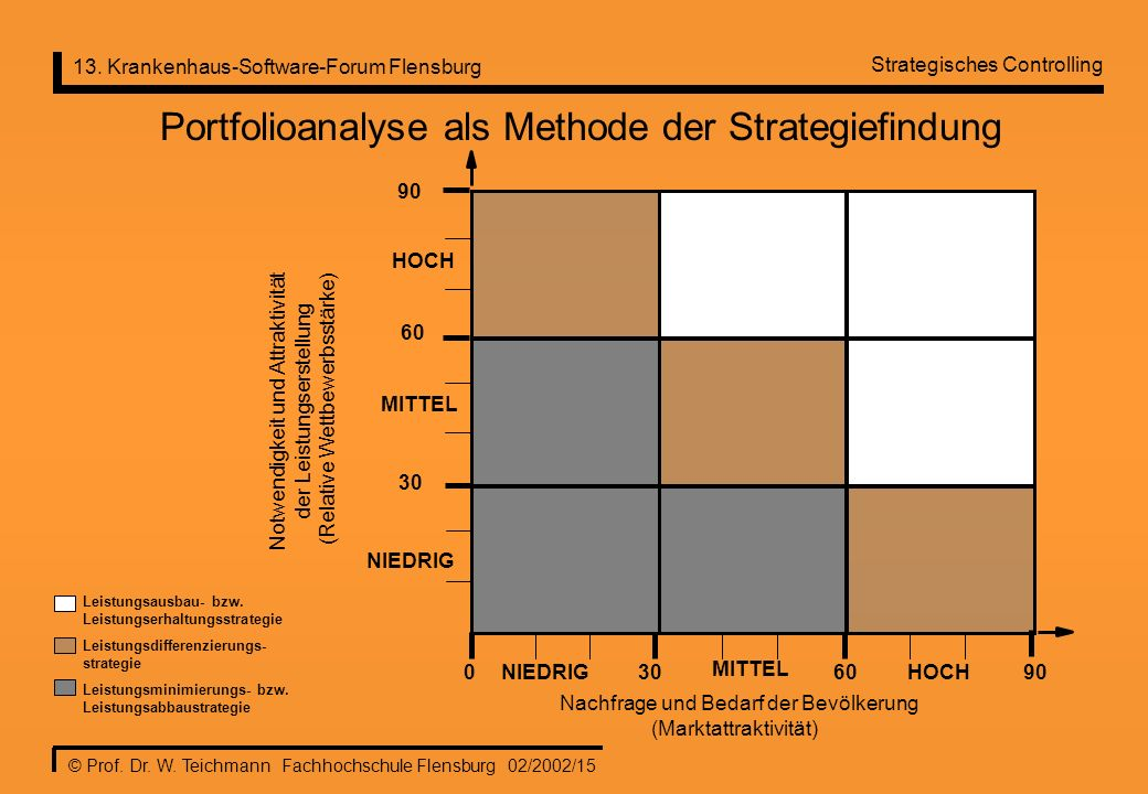 Portfolioanalyse als Methode der Strategiefindung
