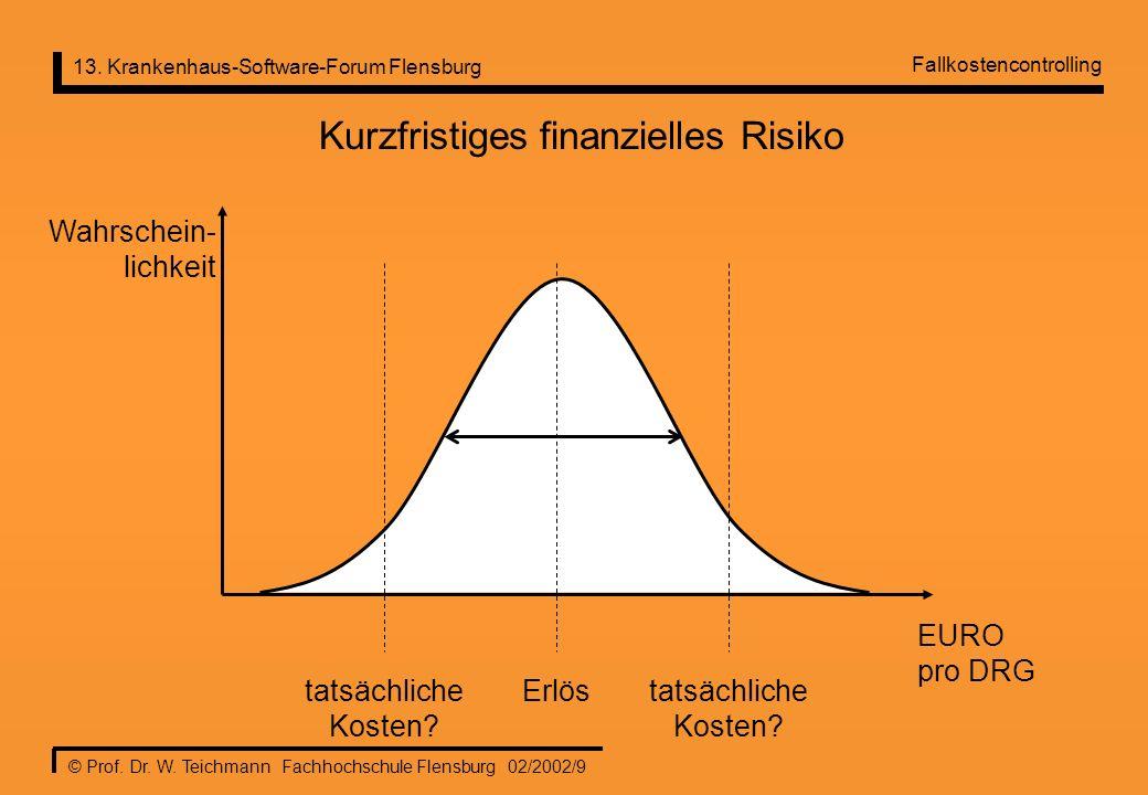Kurzfristiges finanzielles Risiko