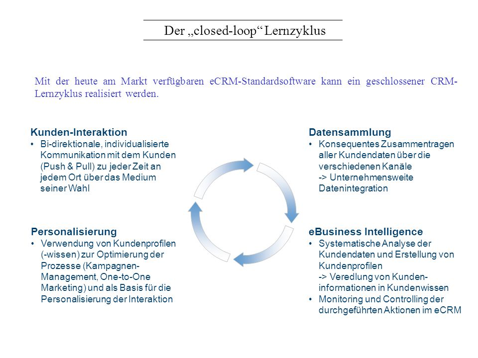 "Der ""closed-loop Lernzyklus"