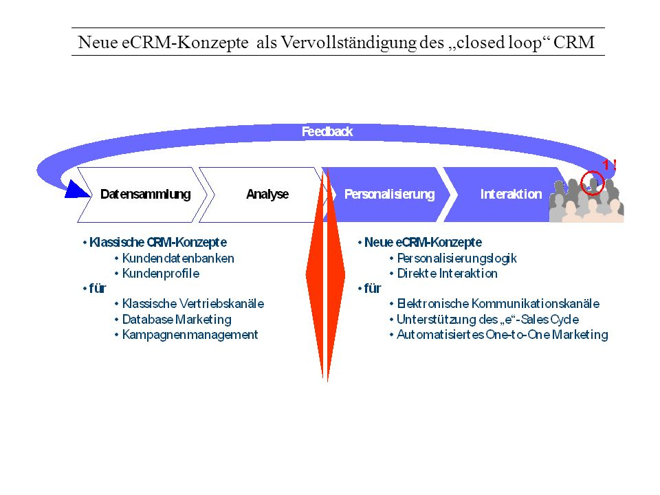 """Neue eCRM-Konzepte als Vervollständigung des """"closed loop CRM"""