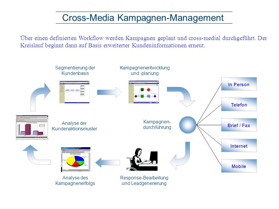 Cross-Media Kampagnen-Management