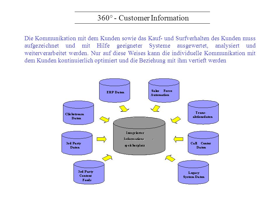 360° - Customer Information
