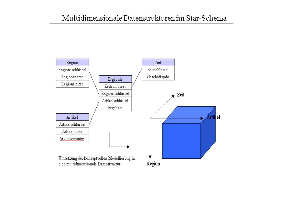 Multidimensionale Datenstrukturen im Star-Schema