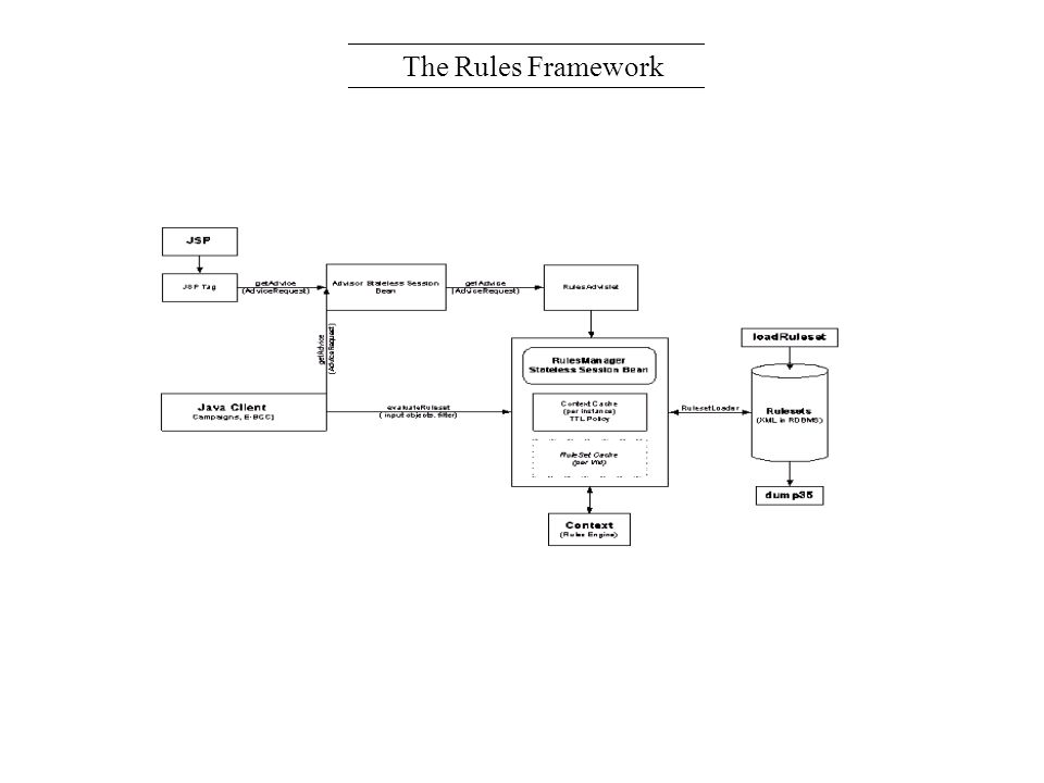 The Rules Framework