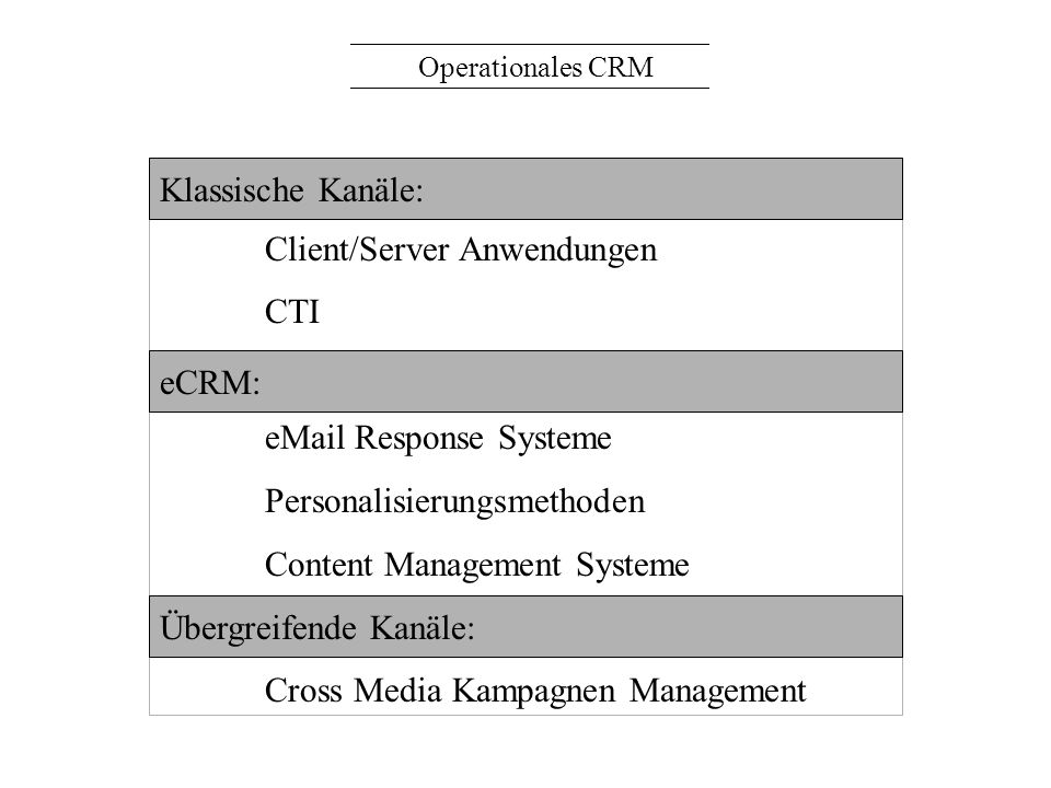 Client/Server Anwendungen CTI eCRM: eMail Response Systeme