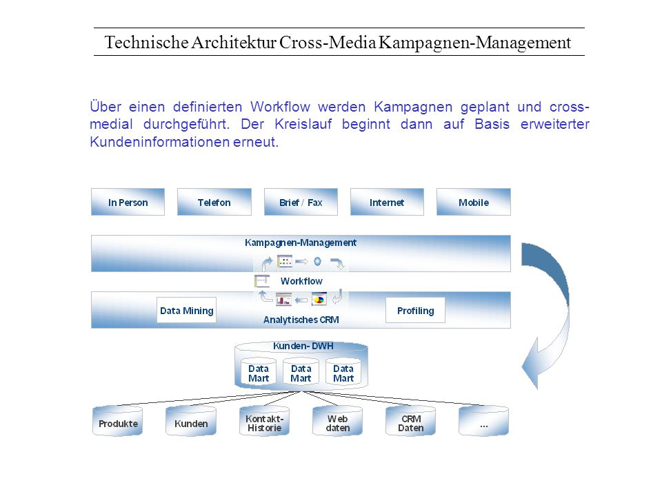 Technische Architektur Cross-Media Kampagnen-Management