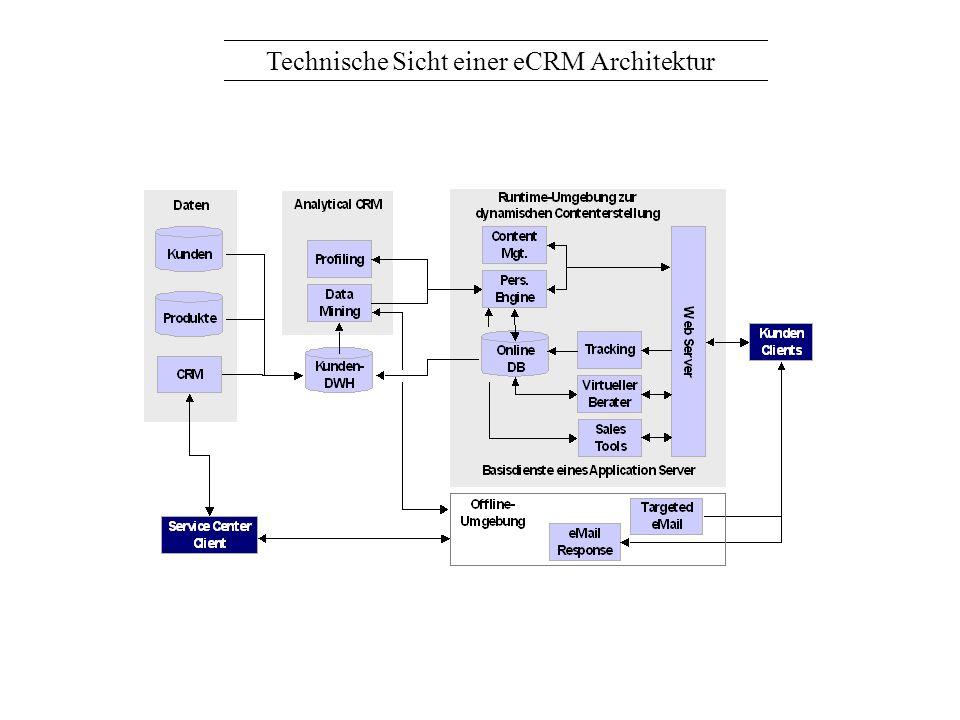 Technische Sicht einer eCRM Architektur